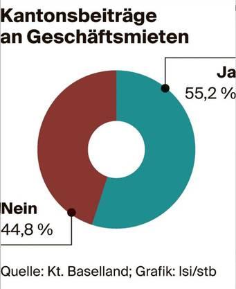 Abstimmungsresultat zu den Kantonsbeiträgen