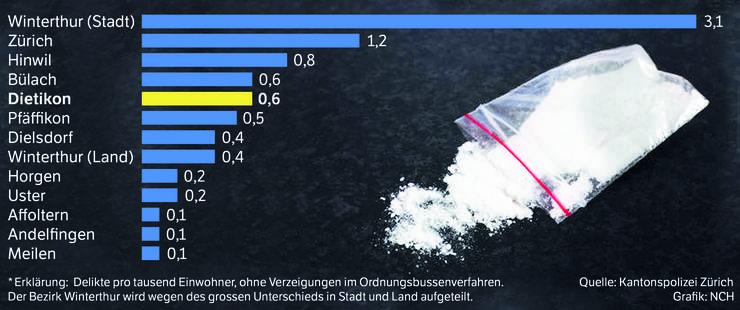So oft kam es 2015 zu Delikten im Zusammenhang mit Heroin*.
