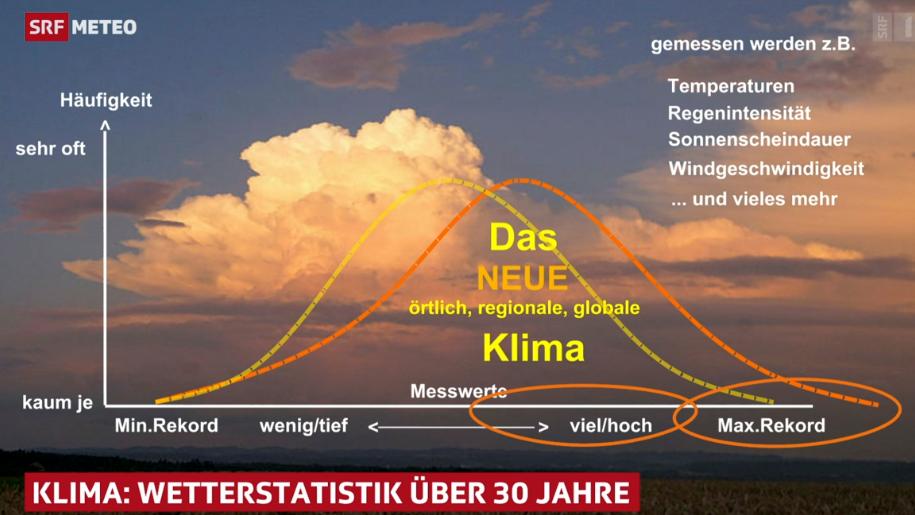 Wetterextreme haben über die letzten Jahre statistisch erkennbar zugenommen.