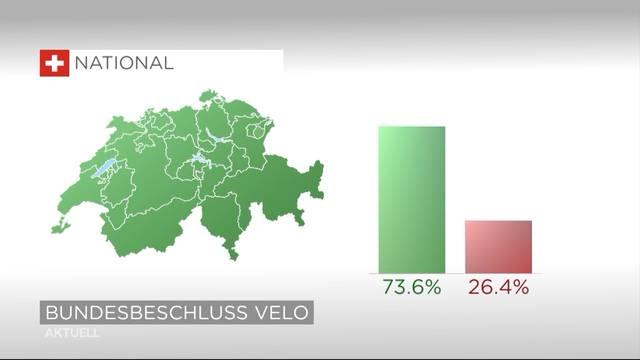 Abstimmungen: Veloweg-Initiative wird angenommen