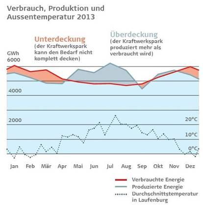 Verbrauch, Produktion und Aussentemperatur 2013