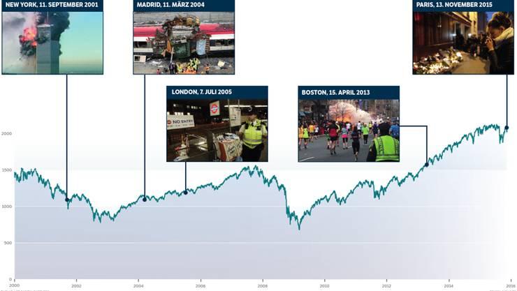 Die US-Börse seit den Anschlägen vom 11. September. (S&P 500 Index)