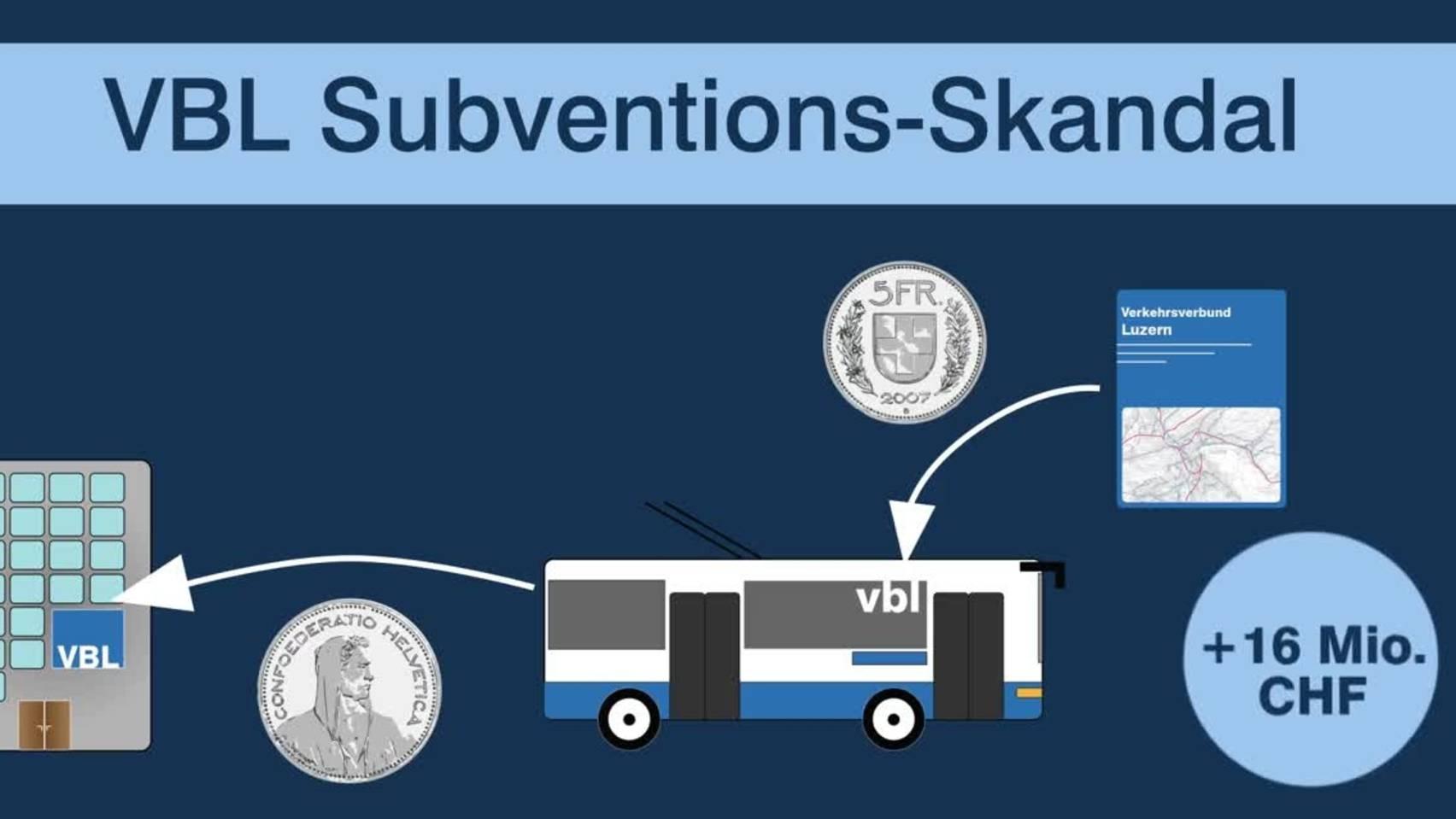 Thumb for ‹Subventionsskandal der vbl›