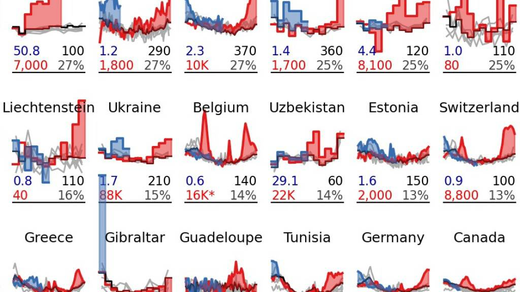 Ausschnitt aus der Grafik zur internationalen Übersterblichkeit, Mitte rechts die Schweiz (Studie «Tracking excess mortality»).