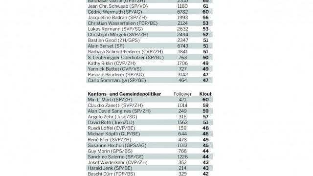 Die bestvernetzten Politiker der Schweiz.