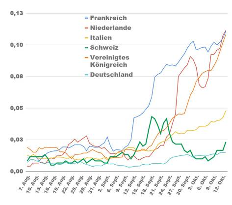Das zeigt die Grafik: Anzahl Covid-Todesfälle pro 100'000 Einwohner im 7-Tages-Schnitt nach Datum.