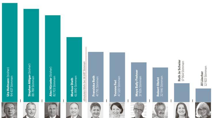 Regierungsrat: Das Ergebnis des 1. Wahlgangs vom 23. Oktober 2016