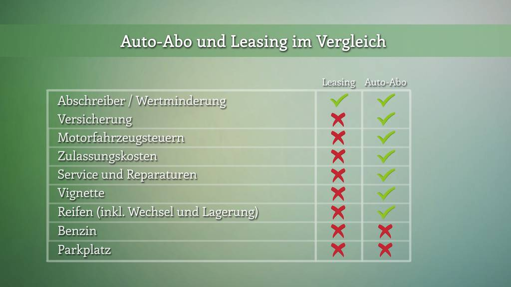 Leasing oder Auto-Abo?