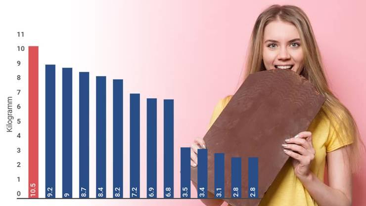 10,5 Kilo Schokolade isst jeder Schweizer im Schnitt pro Jahr. Damit sind wir wieder Spitzenreiter. (Symbolbild)