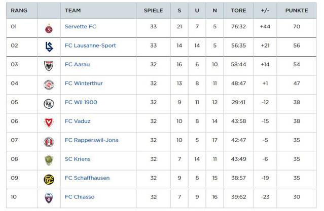 33. Runde: Die Challenge-League-Tabelle am Freitagabend nach der Niederlage von Lausanne