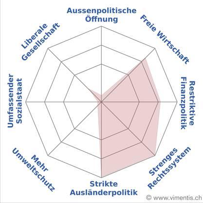Die Grafik von Andreas Glarner, SVP
