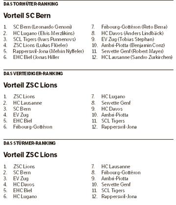 Das Ranking der Teams.