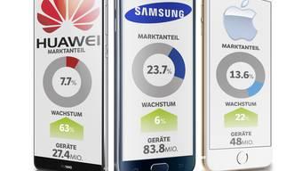 Vergleich der Mobilephone-Hersteller Huawai, Samsung und Apple (Grafik: Marco Tancredi)