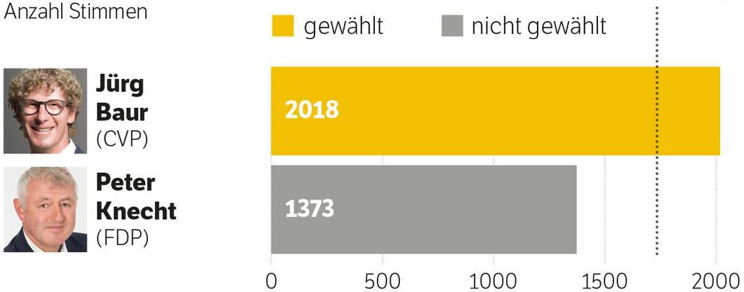 Ergebnis Stadtrats-Ersatzwahl in Brugg