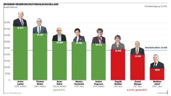 Ergebnis der Regierungsratswahlen Baselland 2015
