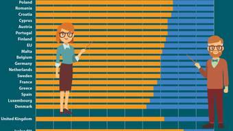 Die Schweiz hat vergleichsweise viele männliche Lehrpersonen auf Primar- und Sekundarstufe.
