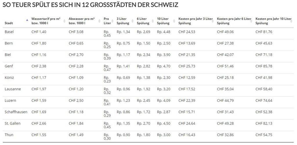St.Gallen ist im Vergleich die zweitteuerste Stadt. (Bild: Screenshot netzsieger.de)
