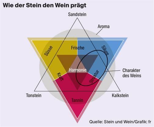Grafik: Wie der Stein den Wein prägt