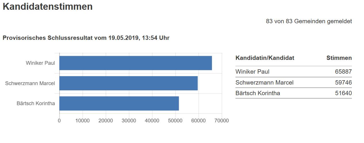 Resultate 2. Wahlgang Regierungsratswahlen Kanton Luzern