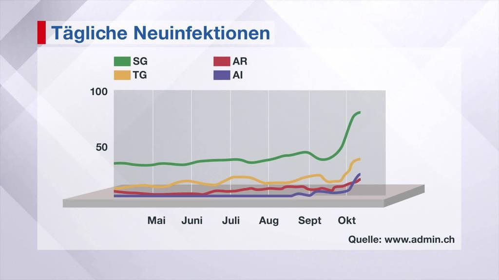 Corona: St.Gallen zieht Schraube an