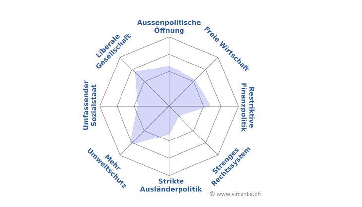 Grünliberale Kanton Solothurn - Für die Freiheit des Einzelnen