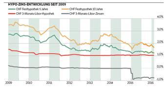 Hypo-Zins-Entwicklung