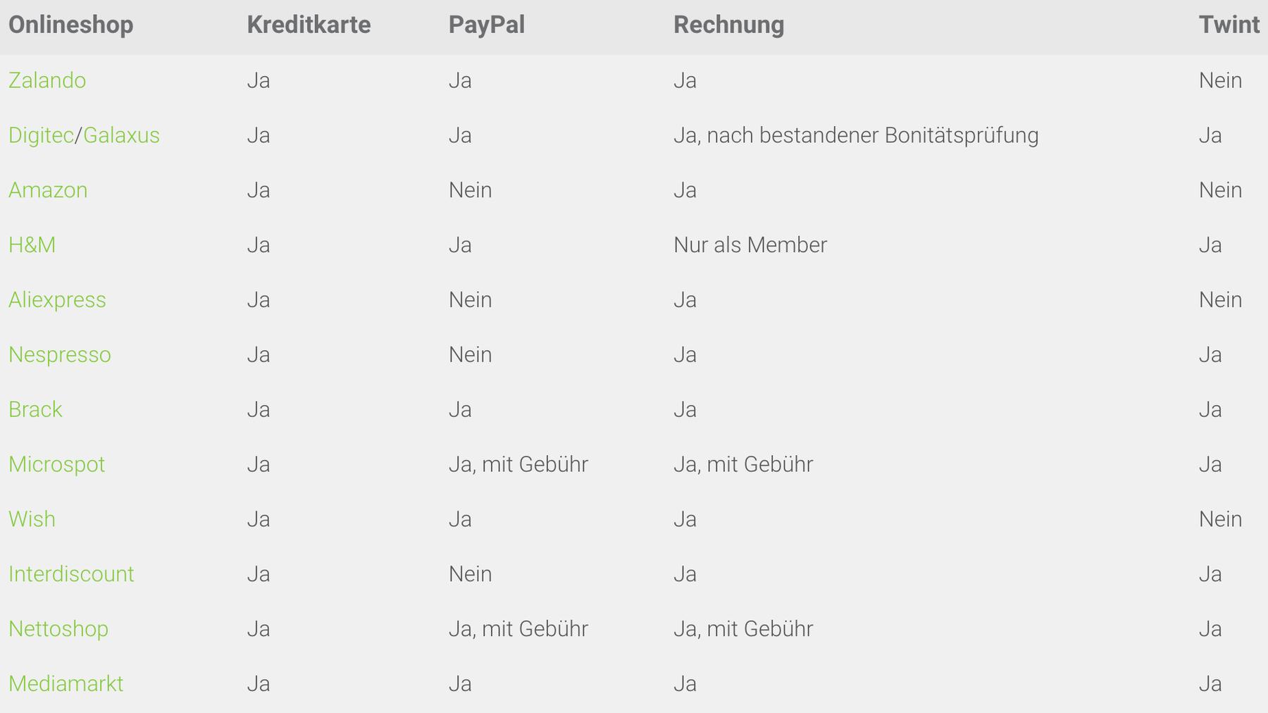 In der Tabelle sehen Sie die verschiedenen Zahlungsmöglichkeiten der untersuchten Onlineshops.