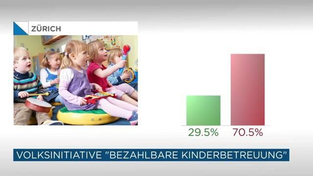 «Kinderbetreuung für alle» abgelehnt