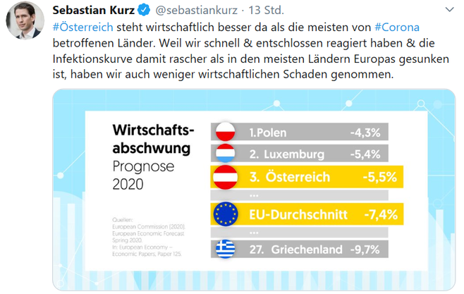Eigenlob: Bundeskanzler Sebastian Kurz auf Twitter