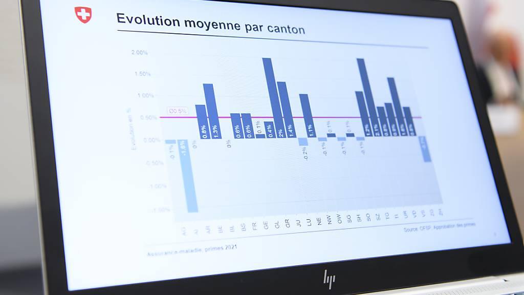 Unterschiedliche Prämienentwicklung: Markanter Anstieg im Thurgau