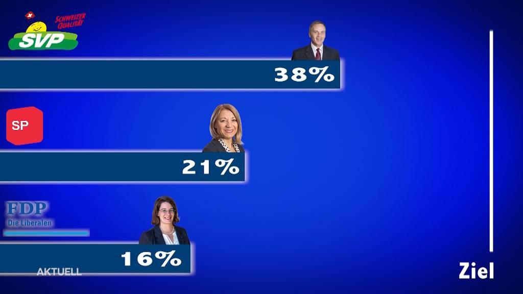 AZ-Wahlbarometer: Wie stehen die Chancen der Kandidaten?