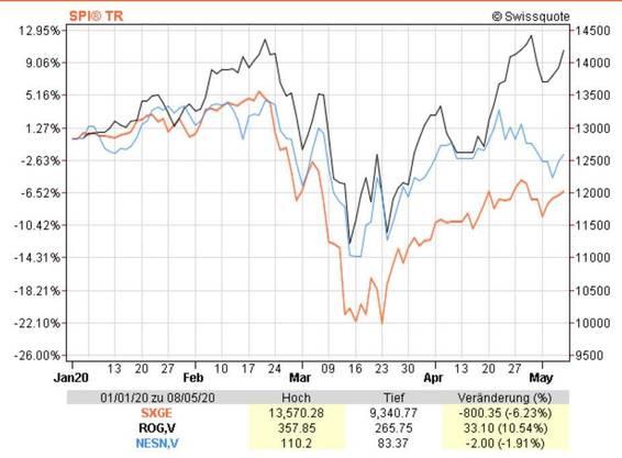 Kurse des Swiss Performance Index (SPI), von Roche und Nestlé seit Anfang Jahr: Die Schwergewichte schneiden besser ab als der Gesamtindex.
