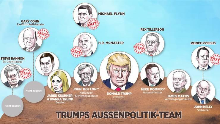 Das ist Trumps aktuelles Team (Stand: 23. März 2018).