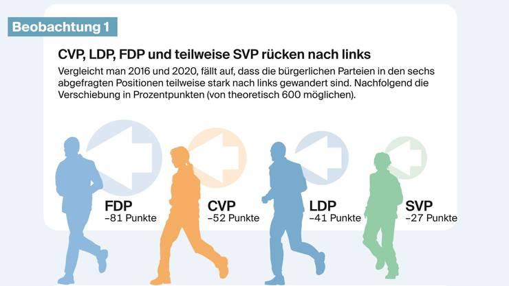Als Folge des Abwärtstrends hat die FDP eine interne Debatte über ihre Inhalte lanciert.
