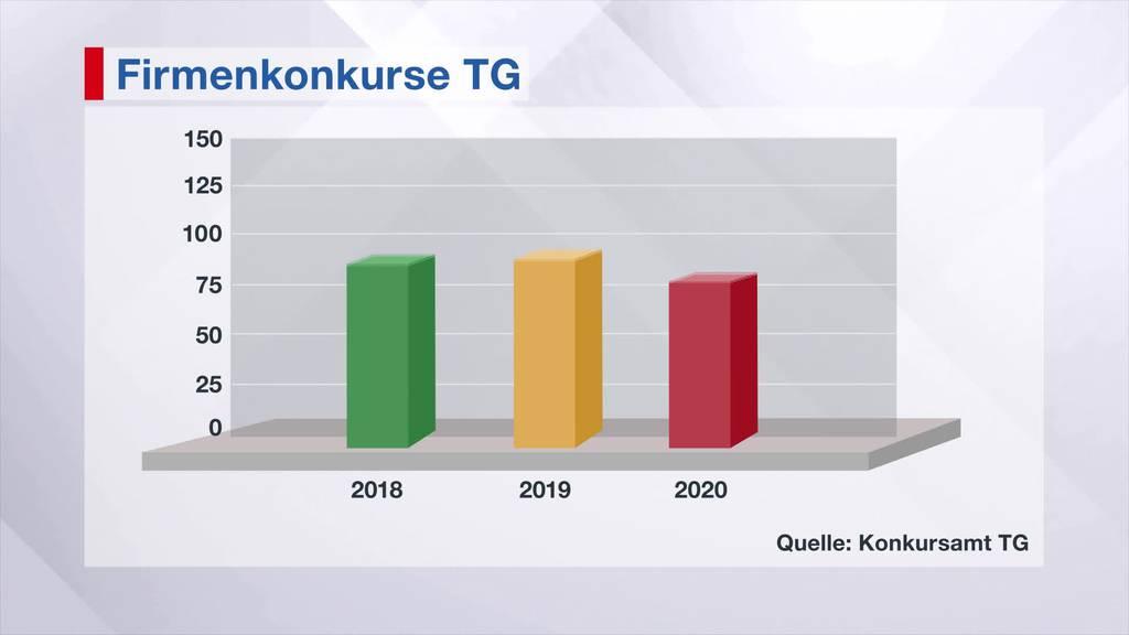 Konkurswelle: Noch bleibt die Ostschweiz verschont