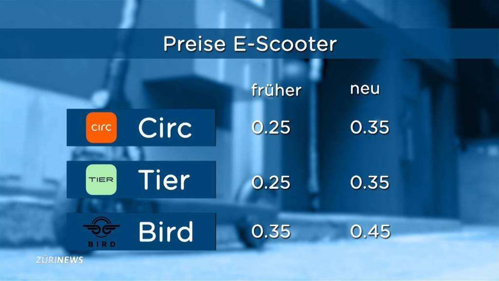 E-Scooter: Preiserhöhung lässt Kunden kalt