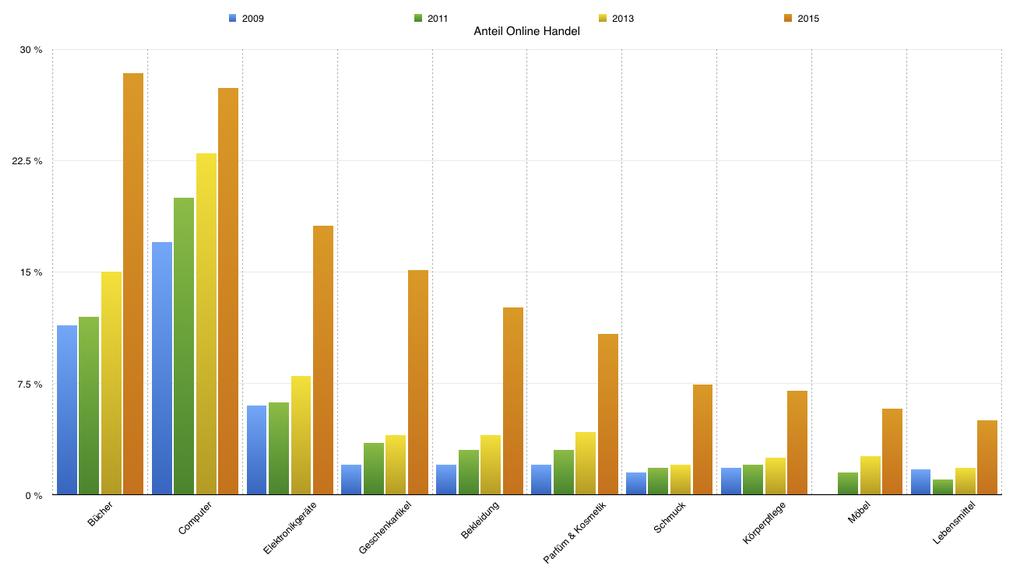 Vernetzt: Online Handel legt 2015 massiv zu