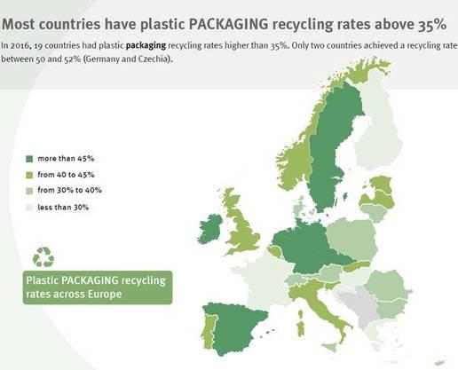Die meisten Länder haben Recycling-Raten von über 35 Prozent.