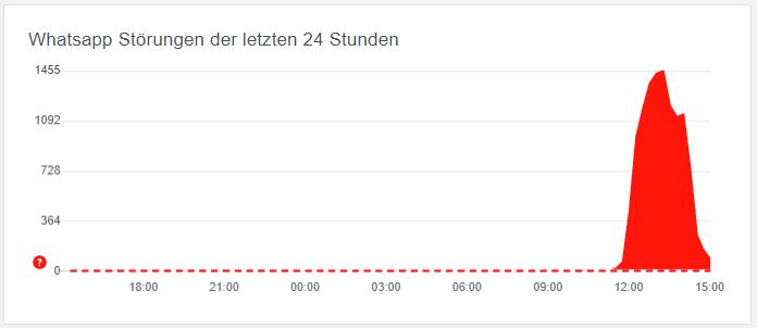 (Bild: Screenshot allestörungen.ch)