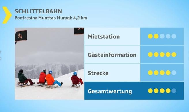 Die Schlittelpiste Muottas Muragl im Oberengadin schneidet im Kassensturz-Test besser ab. (Bild: Screenshot srf.ch)