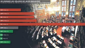 So hätte die Sitzverteilung für die kommende Legislatur ohne Quorum ausgesehen.