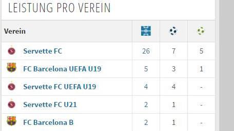 Eindrückliche Zahlen des Barça-Youngster.