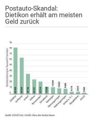 Postauto-Skandal Grafik