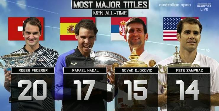 Djokovic holt auf: Wer wird als «GOAT» in die Geschichte eingehen?