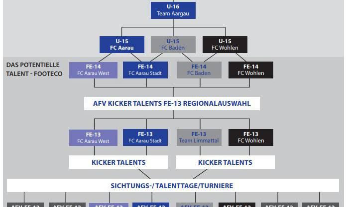 Der Aargauer Weg für Fussballtalente