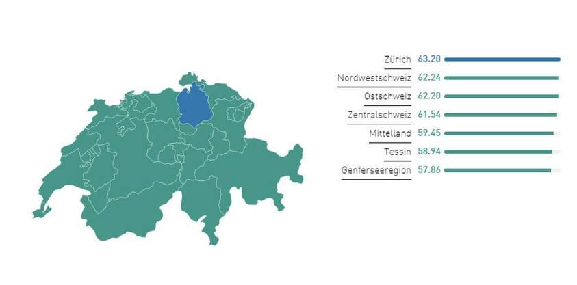 Englischkenntnisse nach Regionen. Zürich hat als einzige Region das Prädikat «sehr gute Kenntnisse».