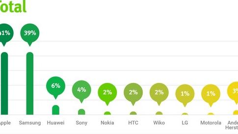 Apple und Samsung haben alles im Griff