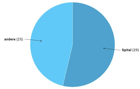 Daten seit Beginn der Pandemie (bis 10.11., 10 Uhr).