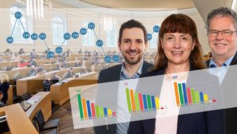 Die grosse Datenanalyse zum politischen Treiben im Aargauer Grossrat.