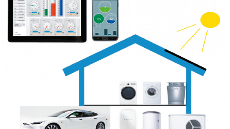 Mit intelligenter Vernetzung lässt sich der Eigenverbrauch von Solarstrom optimieren. Grafik: Smart Energy Control